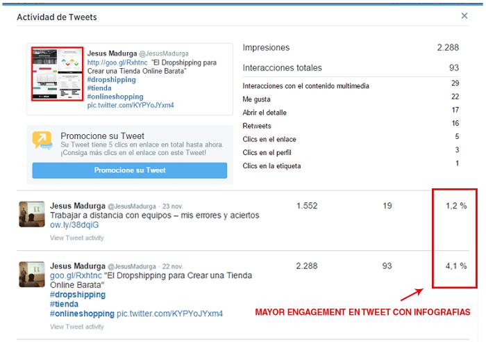 Tuit con infografías de Twitter