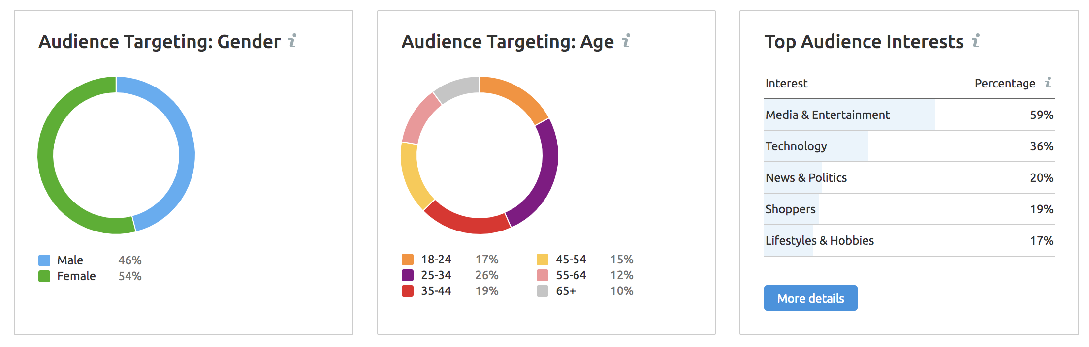 SEMrush Display Advertising — audience insights
