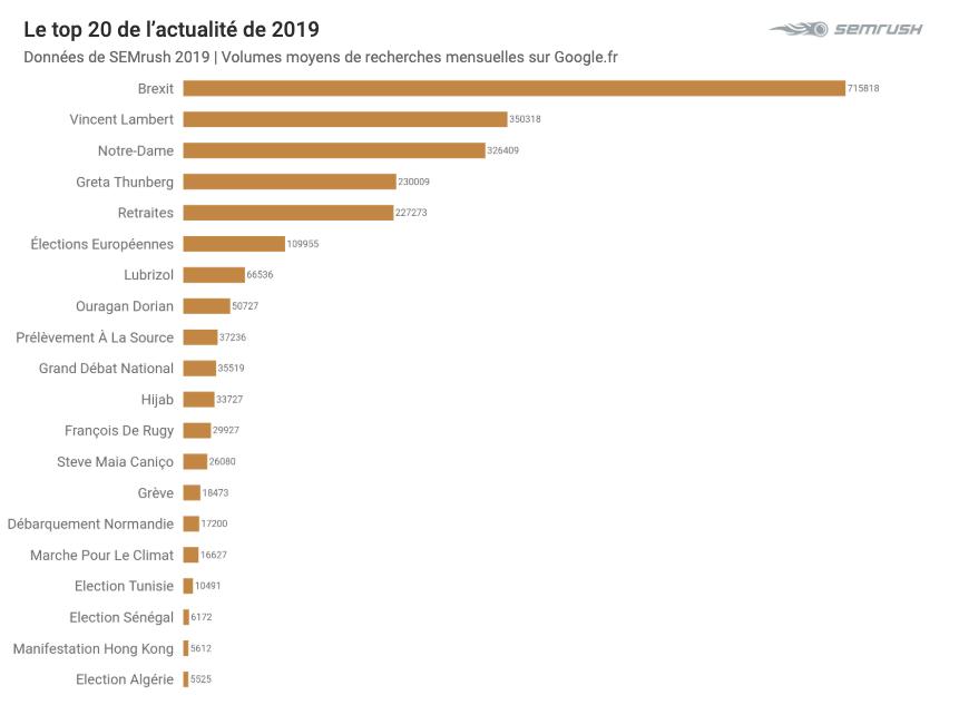 Top 2019 sur Google - Actualité