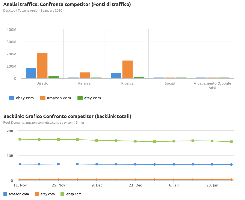 modello report confronto competitor