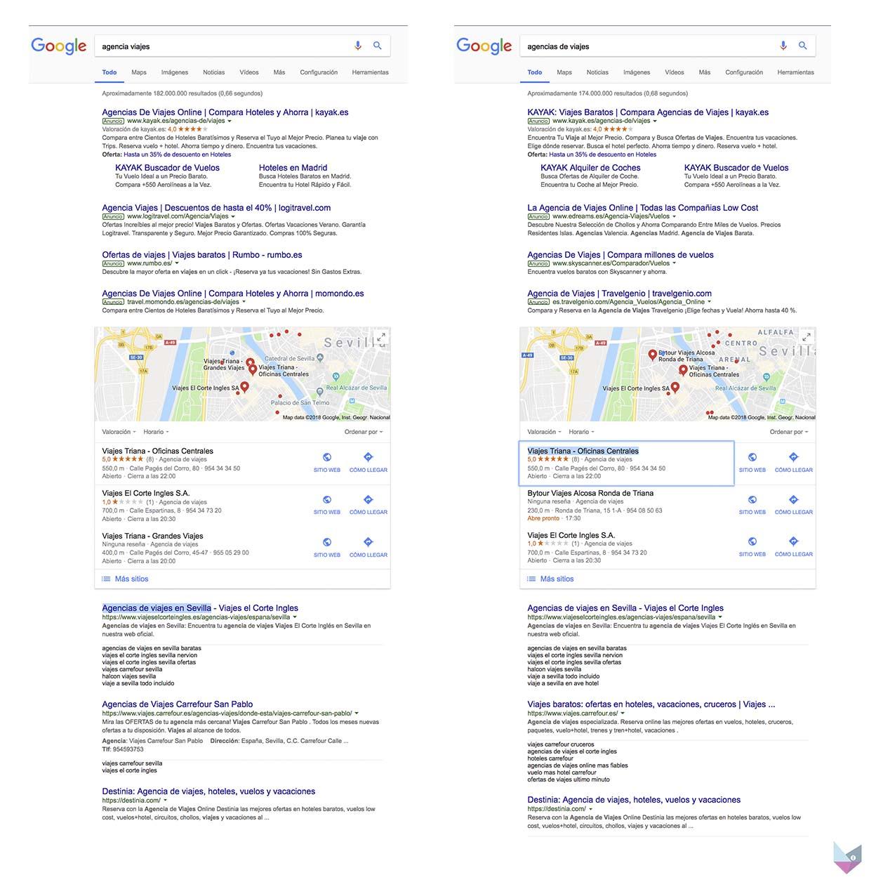 """SEO para agencias de viajes - SERPS de """"Agencias de viajes"""" y """"Agencia viajes"""""""