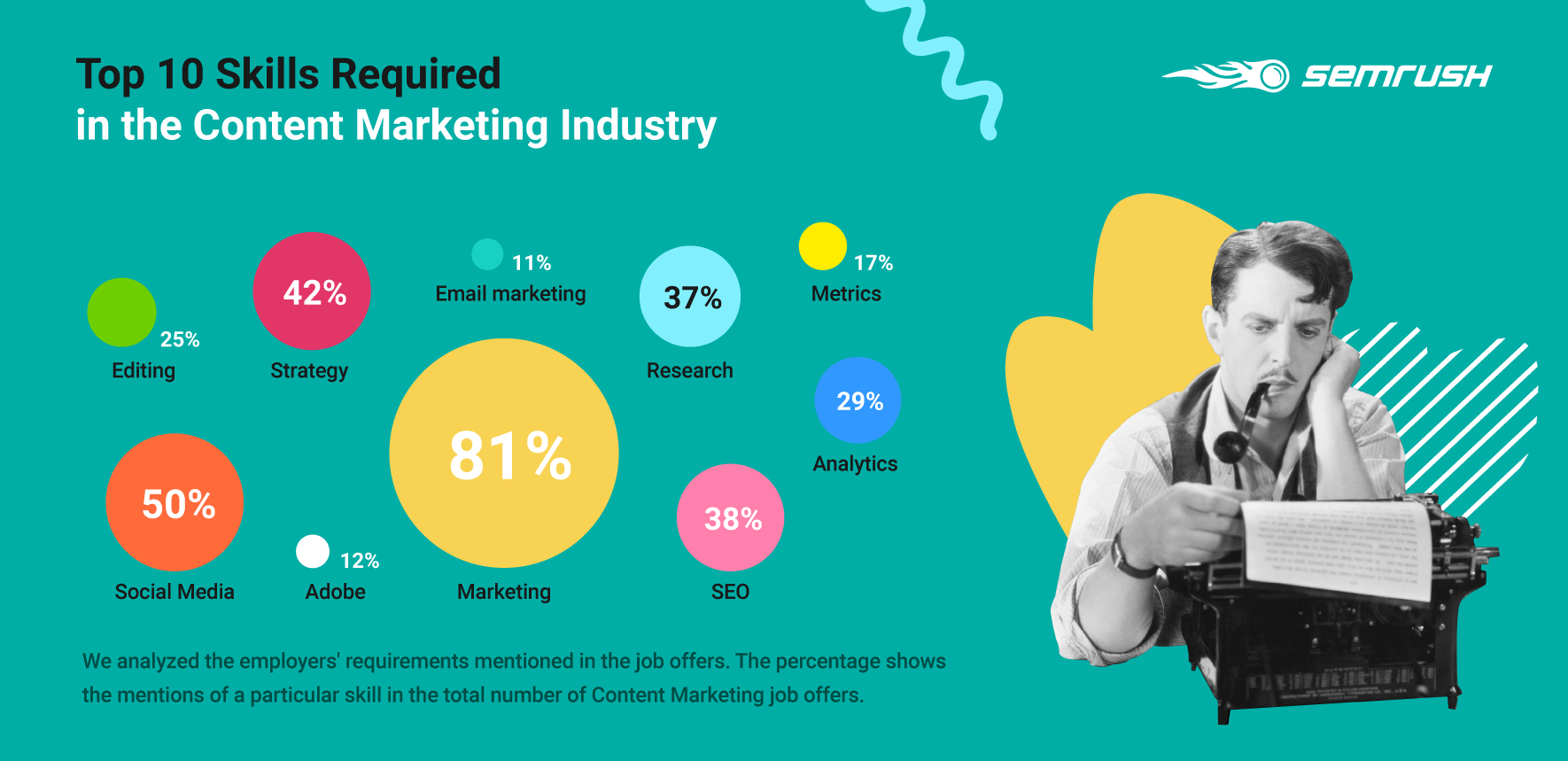 Top 10 Skills Required in the Content Marketing industry