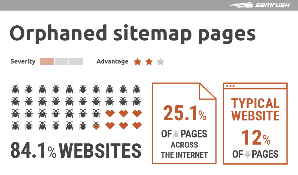 Orphaned sitemap pages