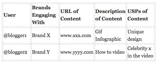 key-influencer-matrix