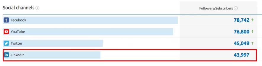 Actualizaciones top de SEMrush - Análisis competencia en LinkedIn