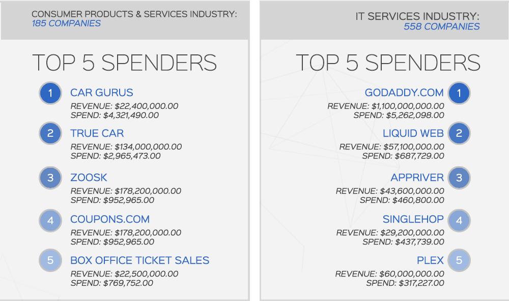 top PPC spenders