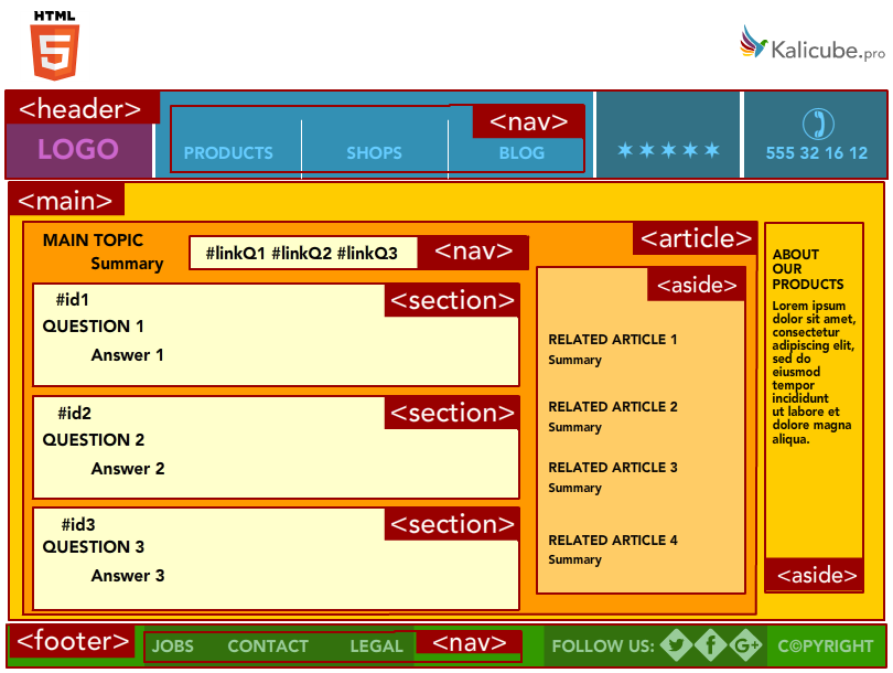 semantic-html5-markup-multiple-sections-position0.png