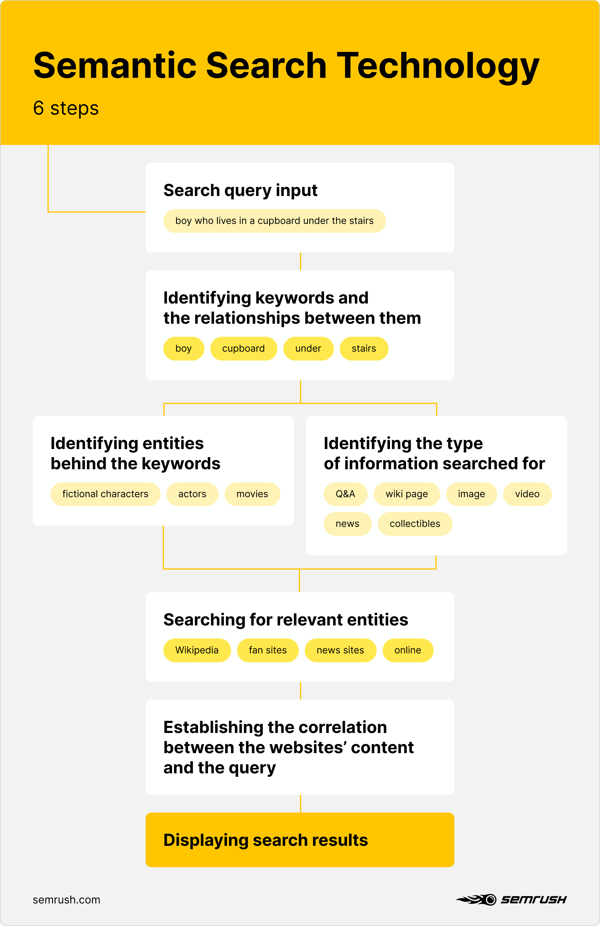 Semantic Search Flowchart