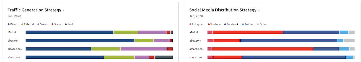 Analisi strategia di generazione del traffico e distribuzione sui social media