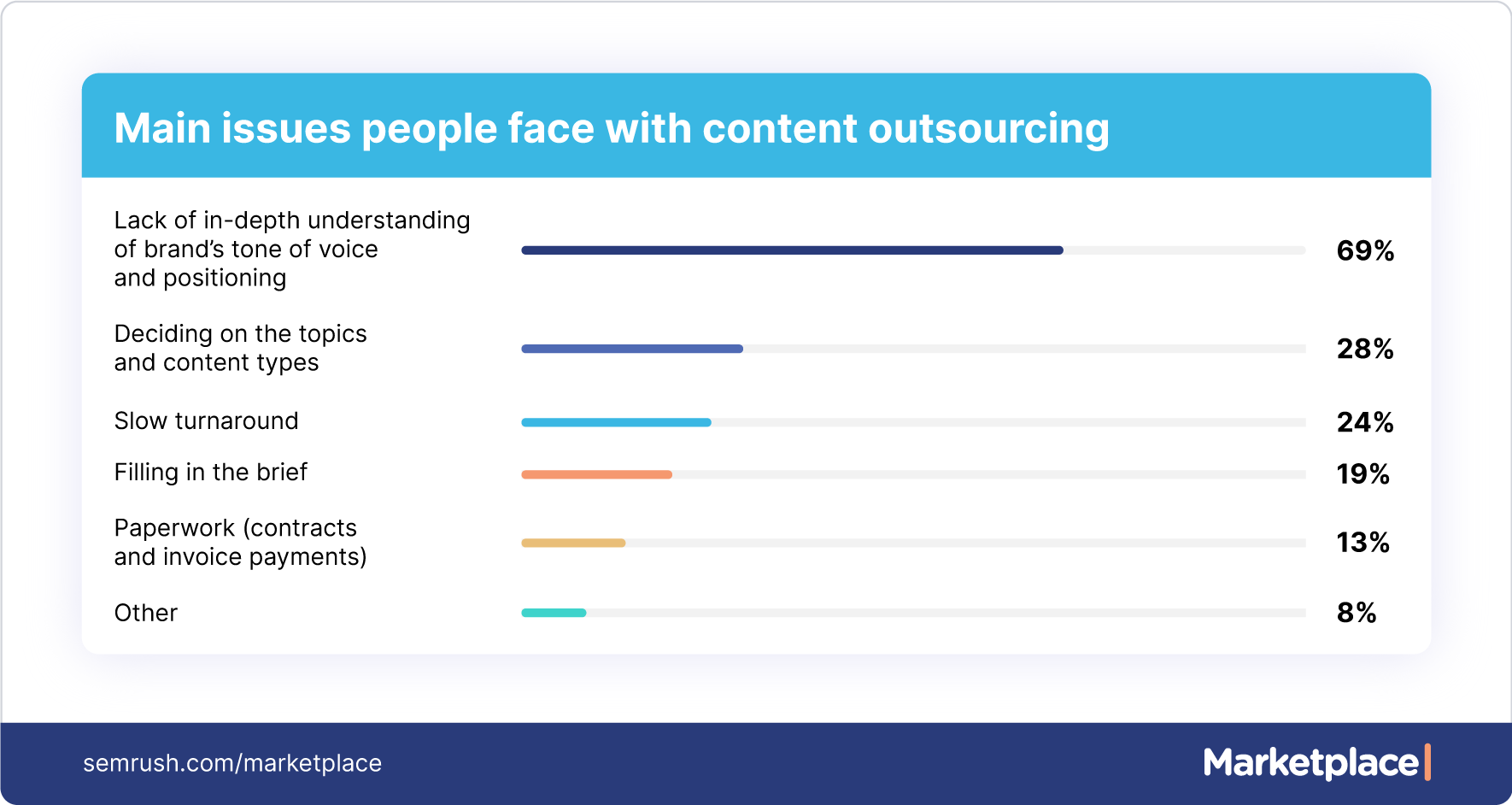 main issues with content outsourcing