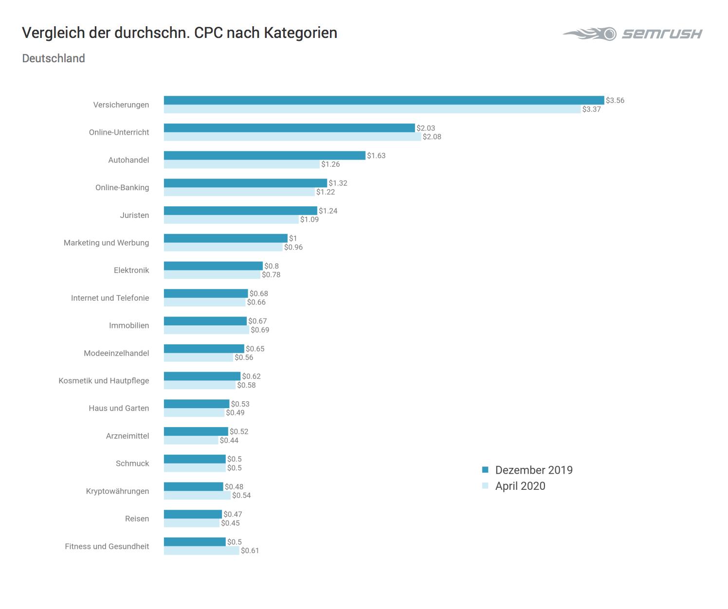 CPC-Vergleich nach Kategorien