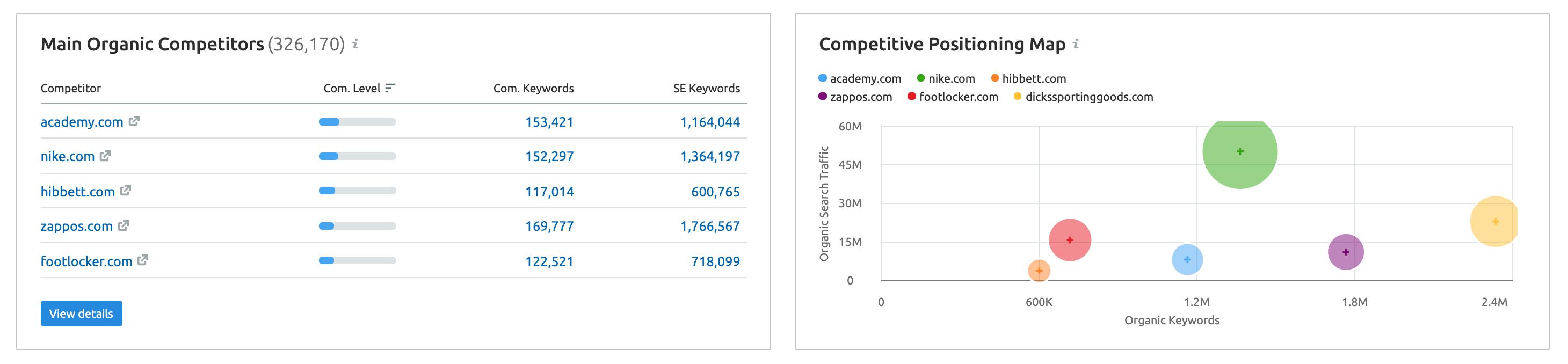 competitor analysis data from SEMrush
