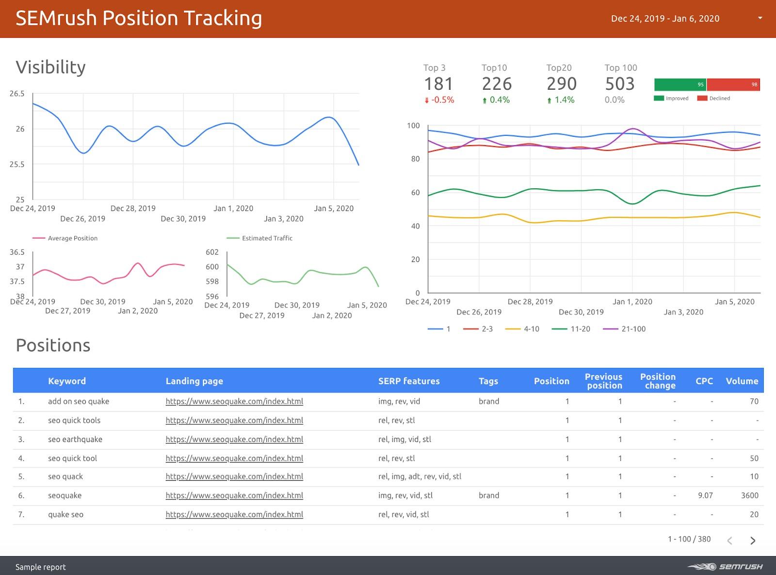Come controllare il posizionamento di un sito con Position Tracking di SEMrush. Immagine 2