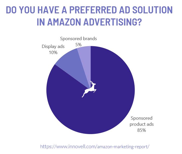 Amazon ad solution
