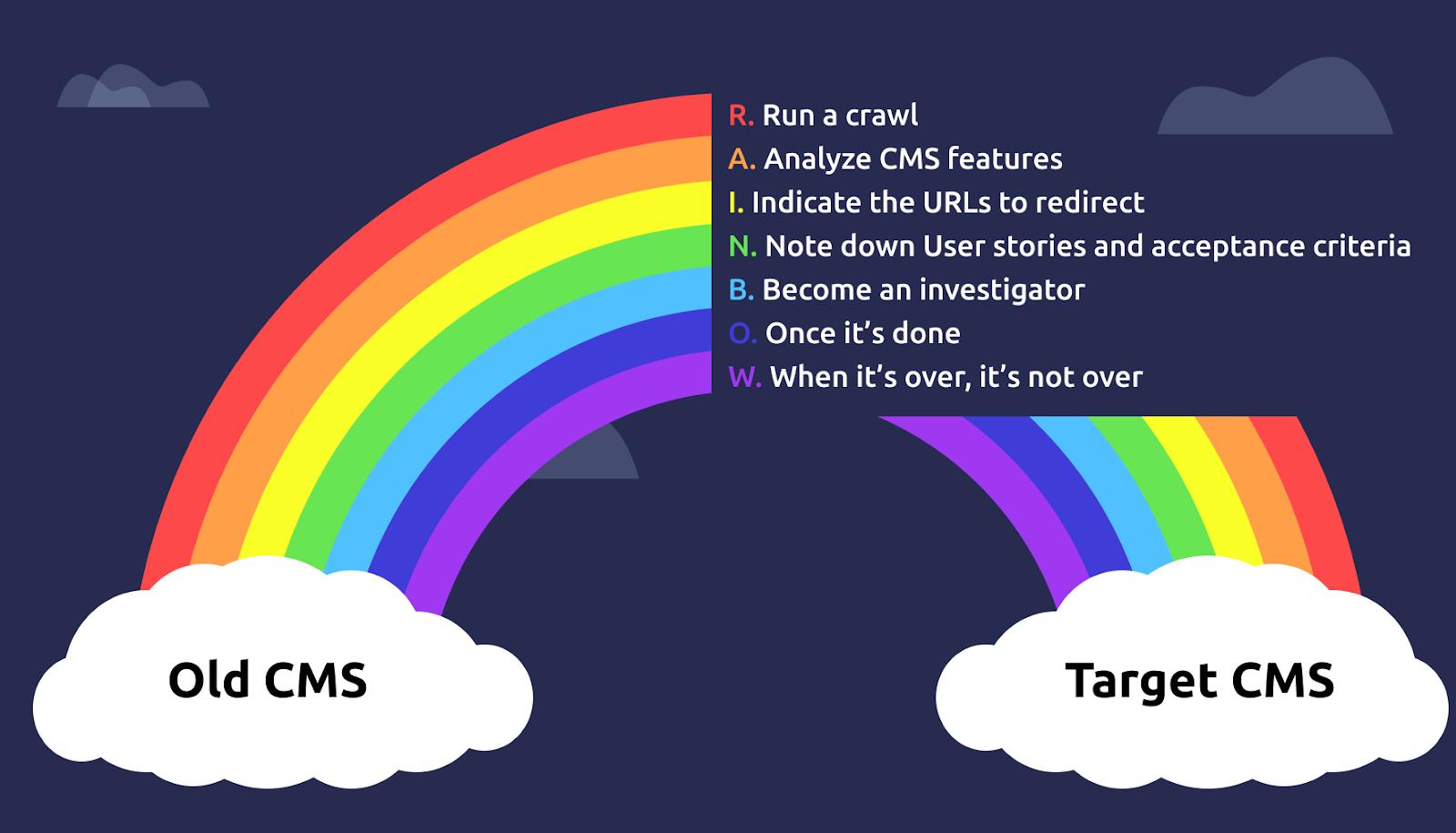 CMS migration idea with steps rainbow edition
