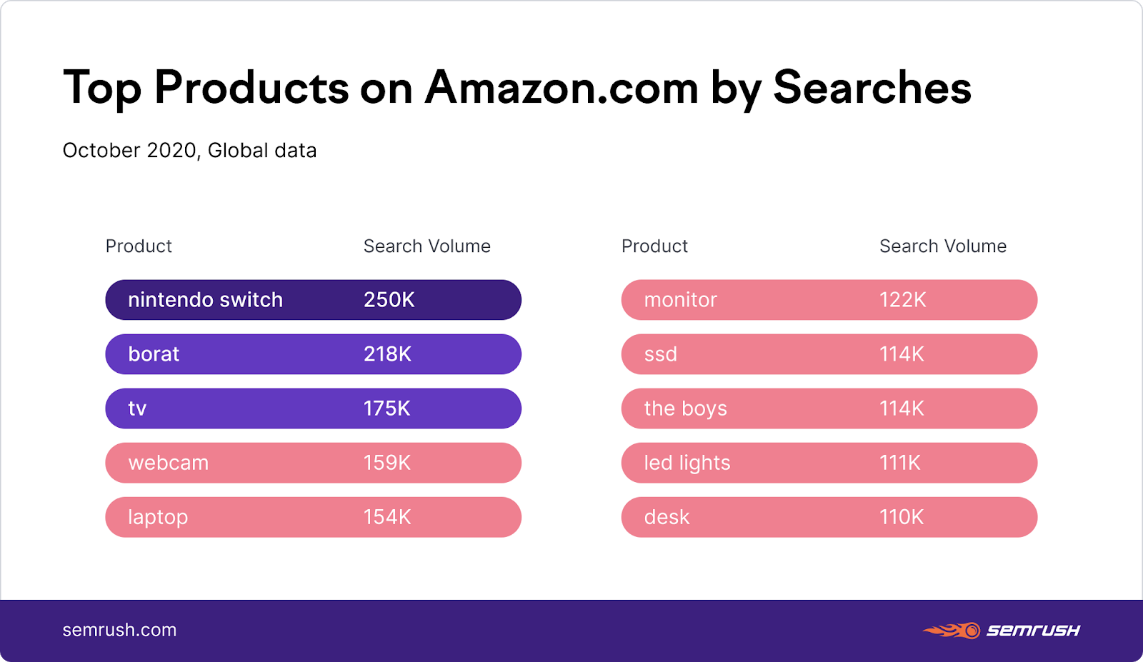 top amazon products