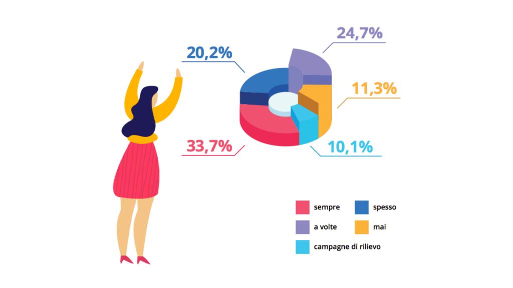 Gli influencer vengono pagati? I dati del report 2019 per l'Italia