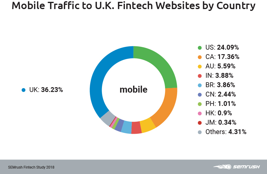 UK mobile traffic by country