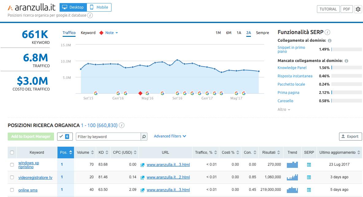 Analisi brand con SEMrush per pianificare le azioni di content marketing