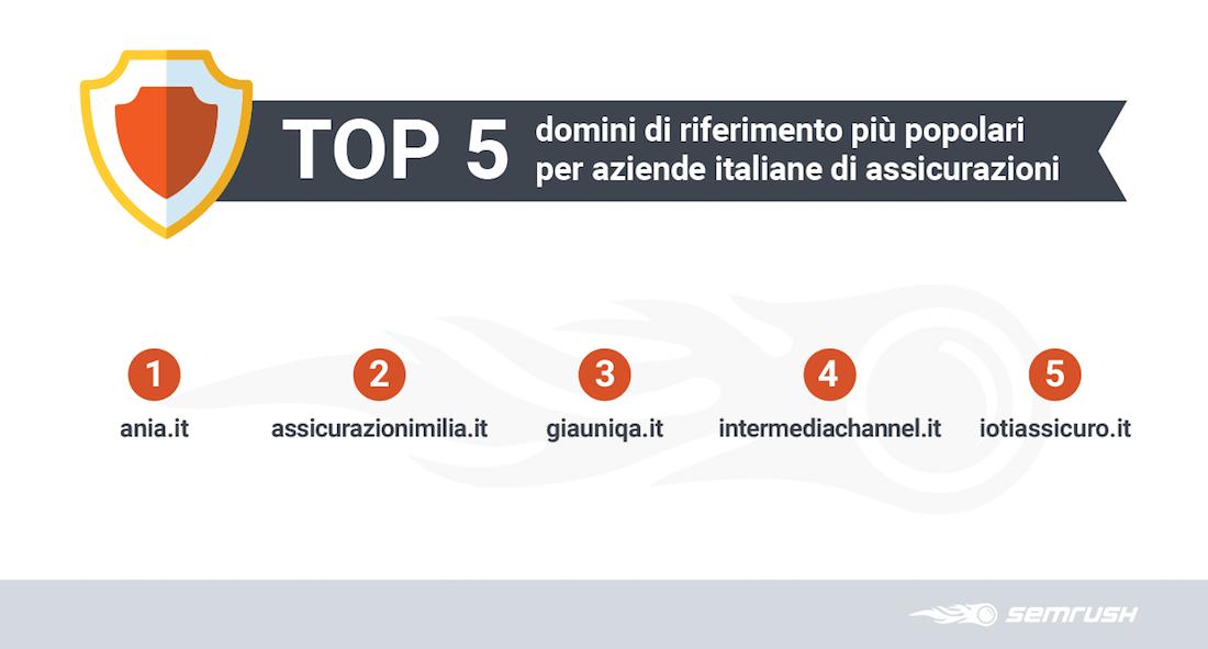 I 5 siti web più popolari nel settore delle assicurazioni – Studio SEMrush su profilo backlink