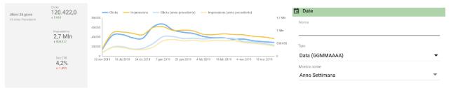 Visualizzazione dati per settimana dell'anno