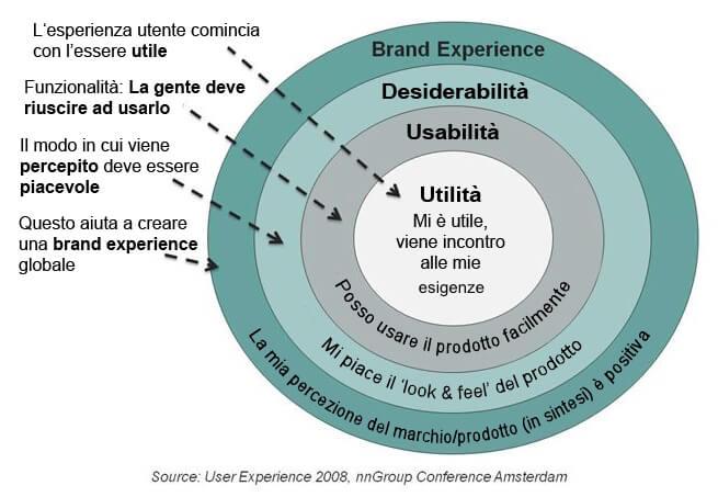 Come migliorare la user eXperience del tuo E-Commerce. Immagine 0