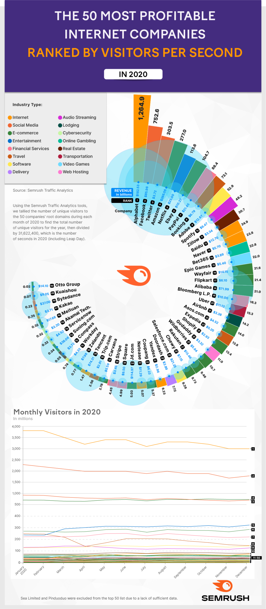  The 50 Most Profitable Internet Companies Ranked by Visitors per Second in 2020