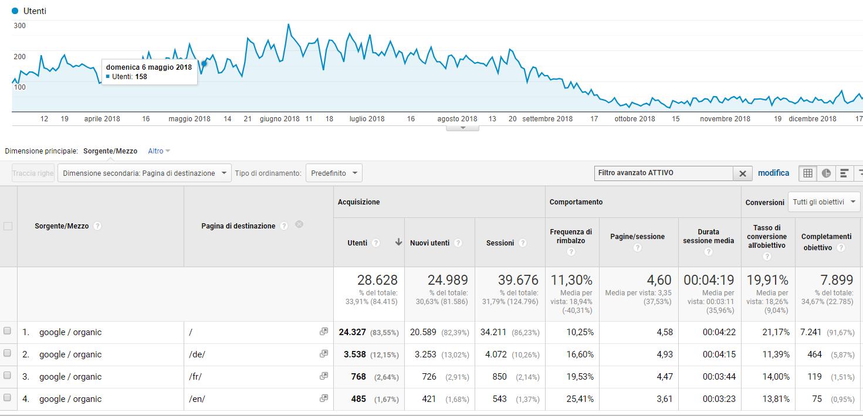 Tasso di Conversione Home Page (Google Analytics)