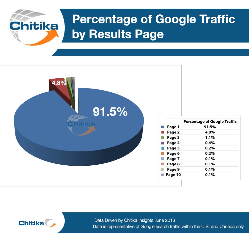 Studio percentuale traffico rispetto alle pagine di risultati di Google