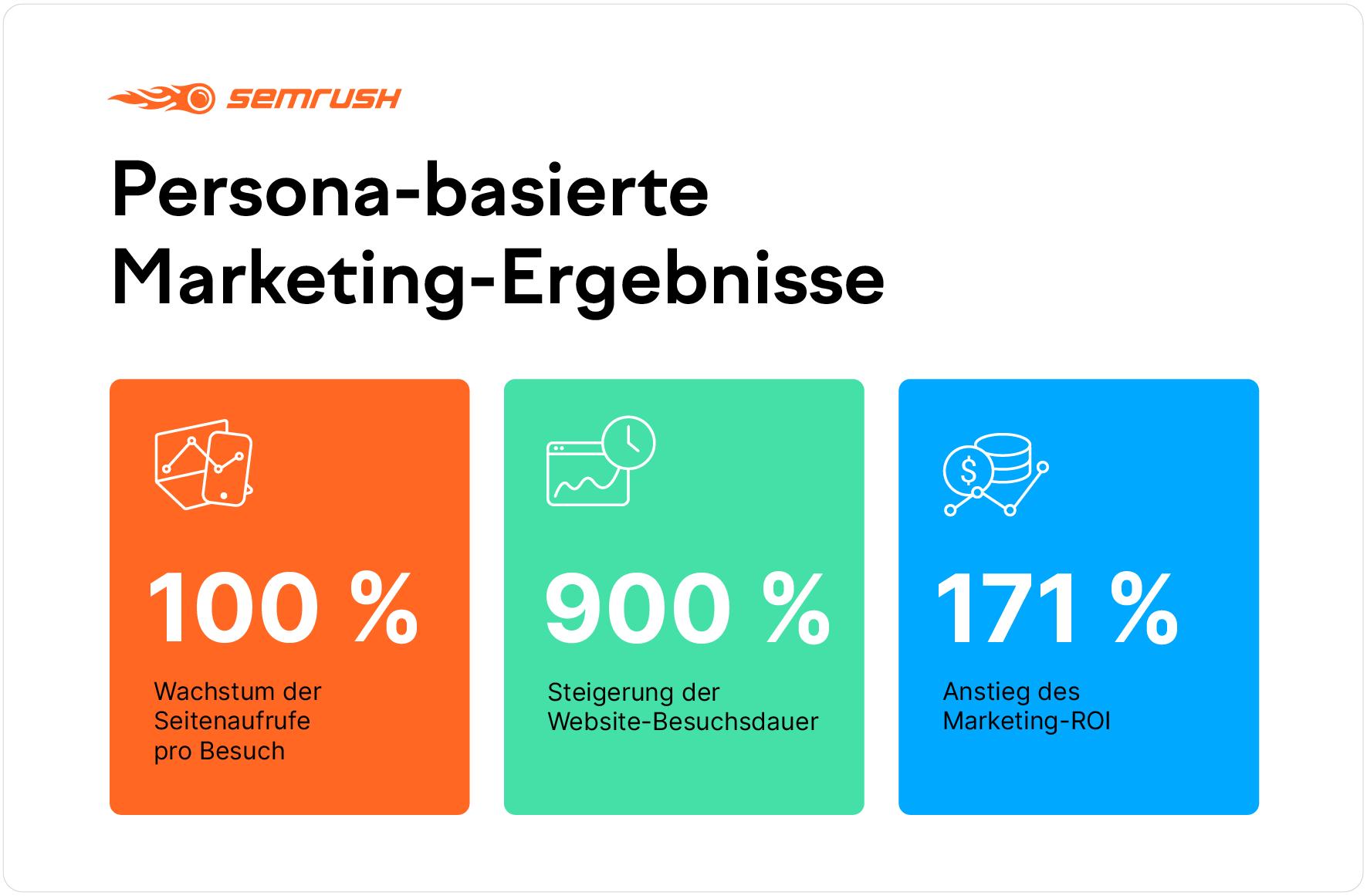 Persona-basierte Marketing-Ergebnisse