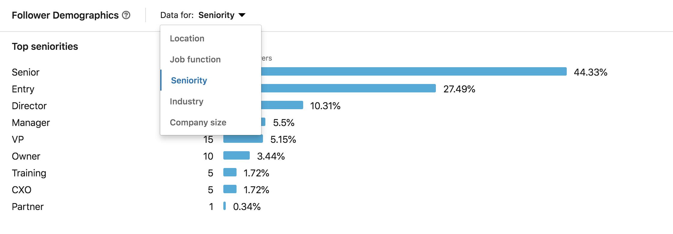 follower demographics linkedin insights