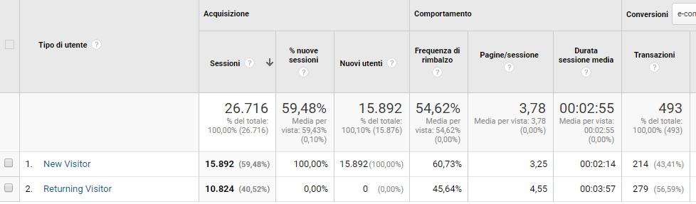 I dati di Google Analytics per valutare una strategia di Content marketing