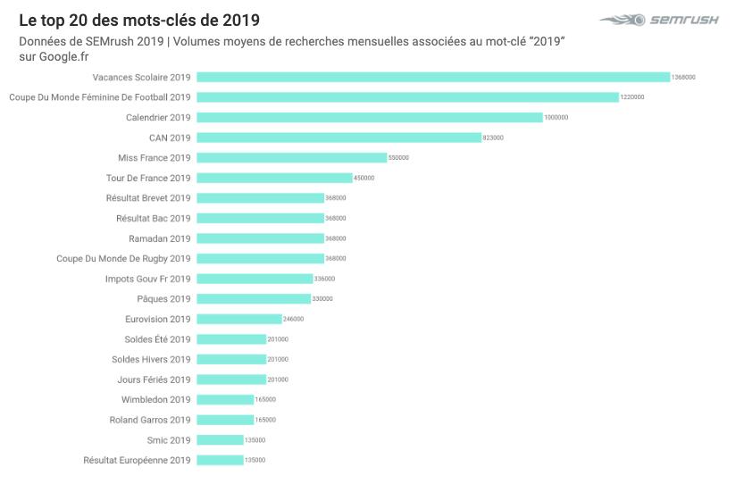 top 2019 Google - keywords