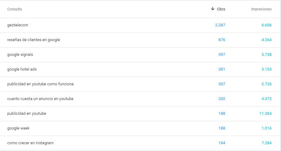 Google Shopping - Search Console tráfico orgánico