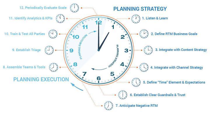 Preparazione per il Real Time Marketing: due tipi di pianificazione