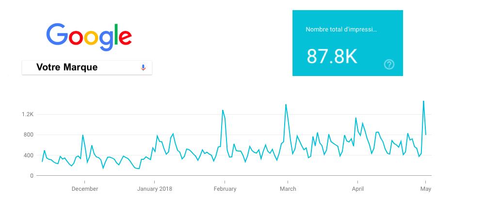 Google Search Console Impressions Requetes Marque