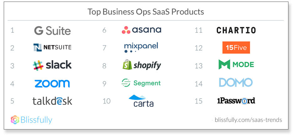 SaaS Marketing - Lista de soluciones para empresa más usadas
