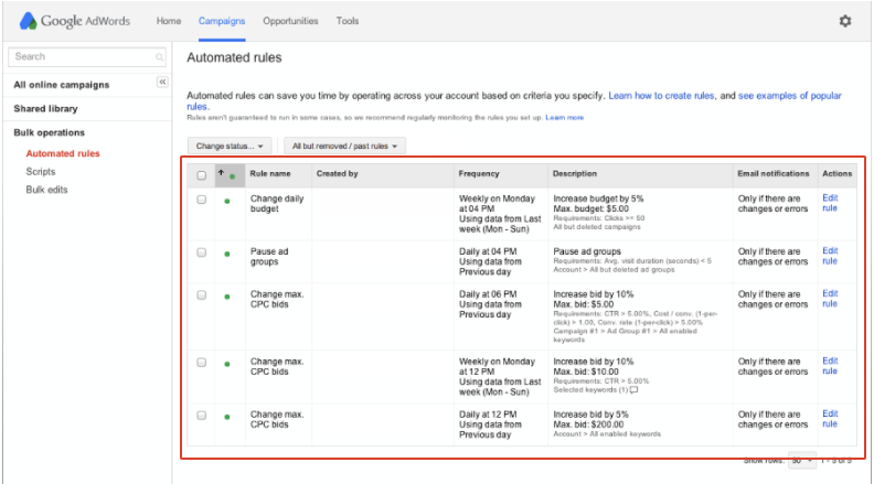 Futuristic PPC Automation:  Creating Efficient Processes and Better Results . Image 3