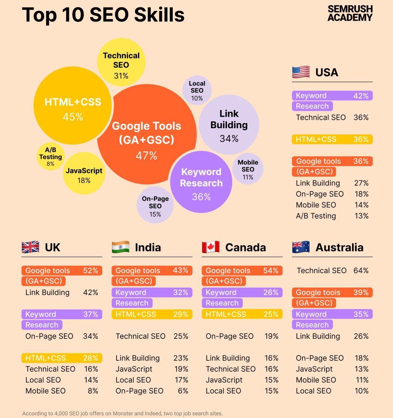 SEO skills infographic
