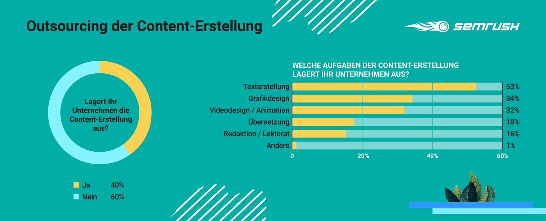 Content-Marketing: Outsourcing