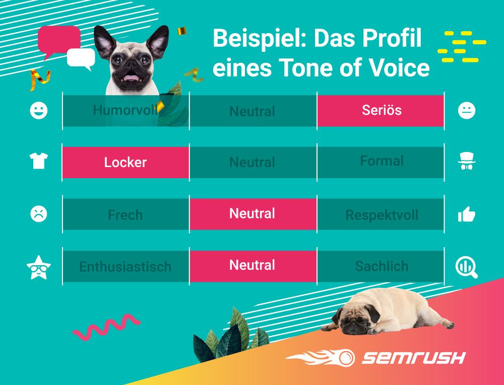 Infografik: Beispiel für ein Tone-of-Voice-Profil