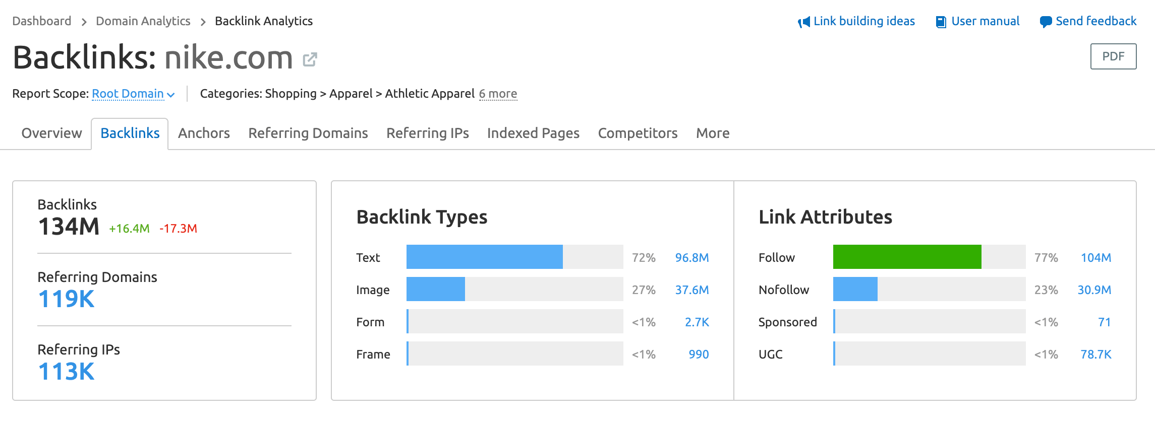 Seeing follow and nofollow links in SEMrush tools