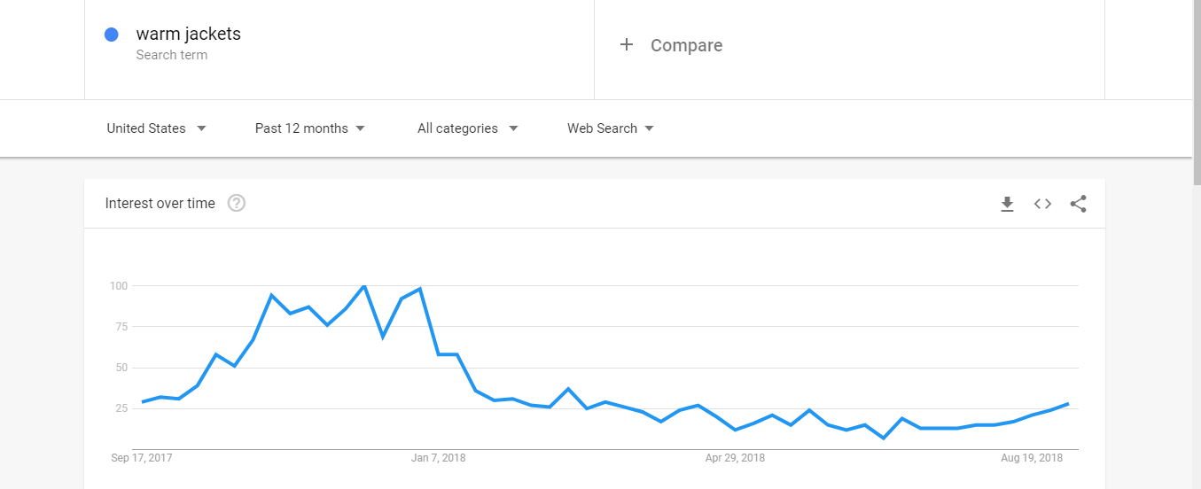 google trends warmjackets
