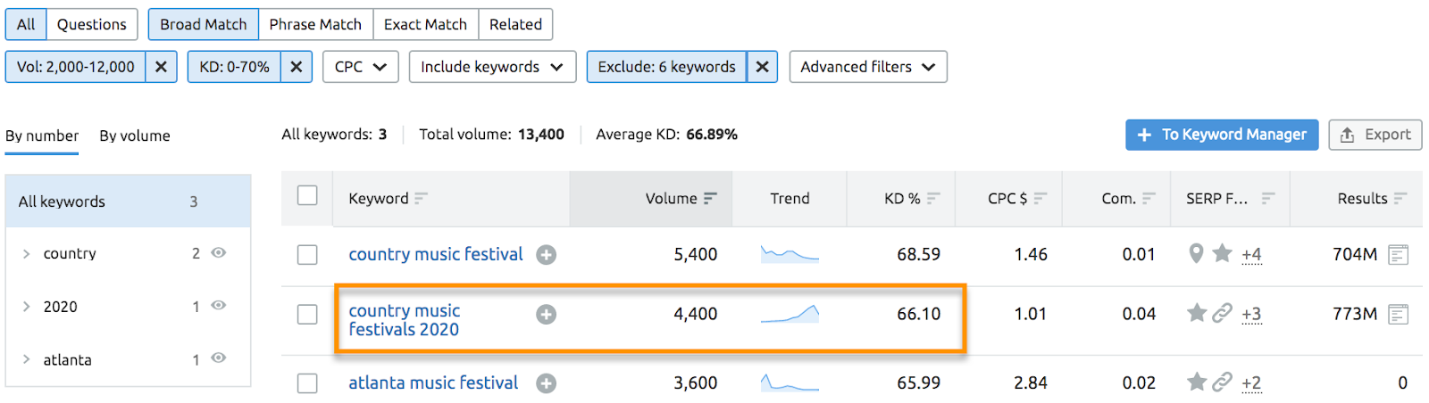 How to research keywords for an article using Keyword Magic Tool