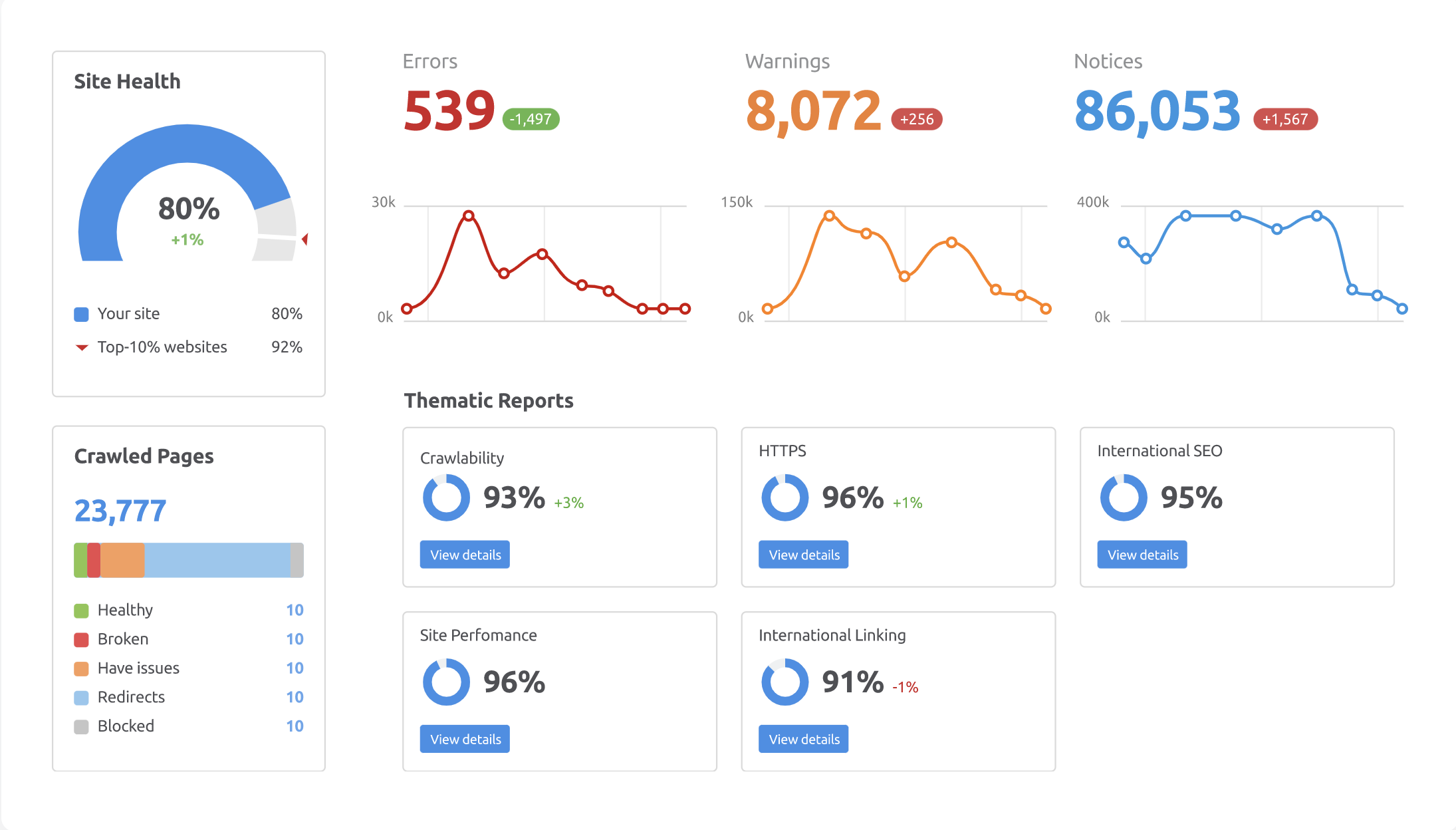 SEMrush Site Audit Tool screenshot