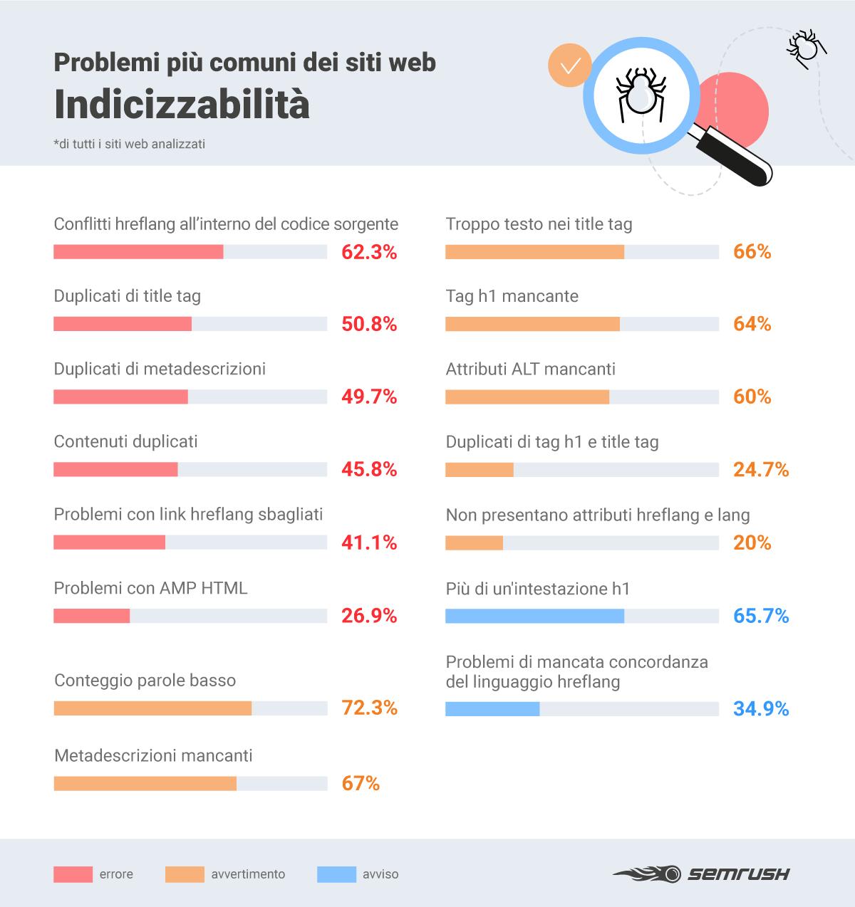 cosa ostacola la indexability di un sito (on site seo audit)