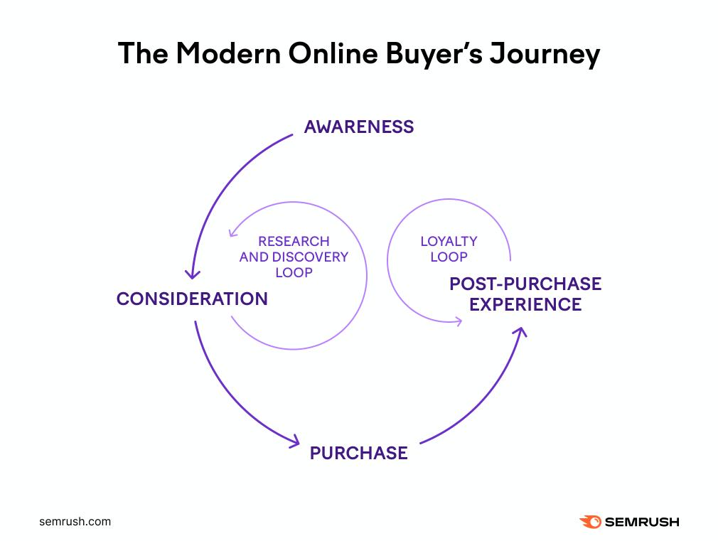 modern online buyer's journey graphic