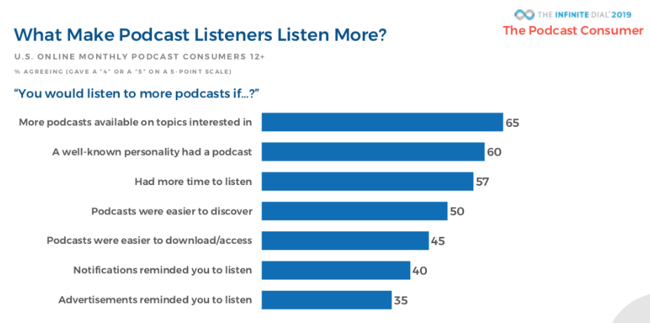 podcast - 5 tendances du content marketing en 2020