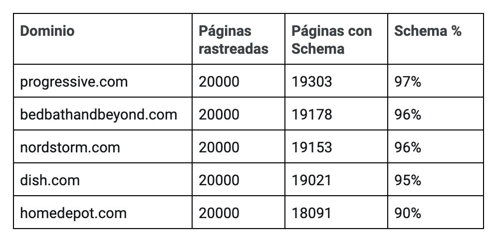 Qué es Schema - Marcado Schema en dominios Top 5