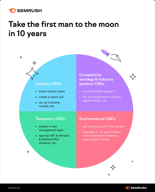 CSF market analysis example